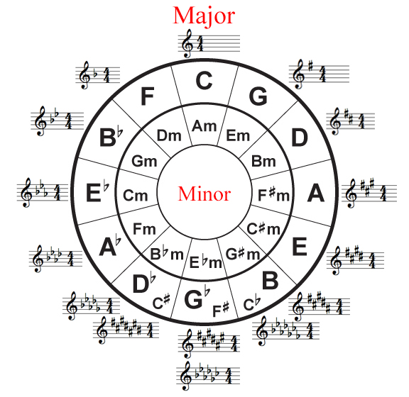 Ap music theory spalding high school chorus circle of fifths diagram ccuart Images